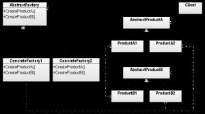 Abstract Factory UML Şeması - codesenior.com
