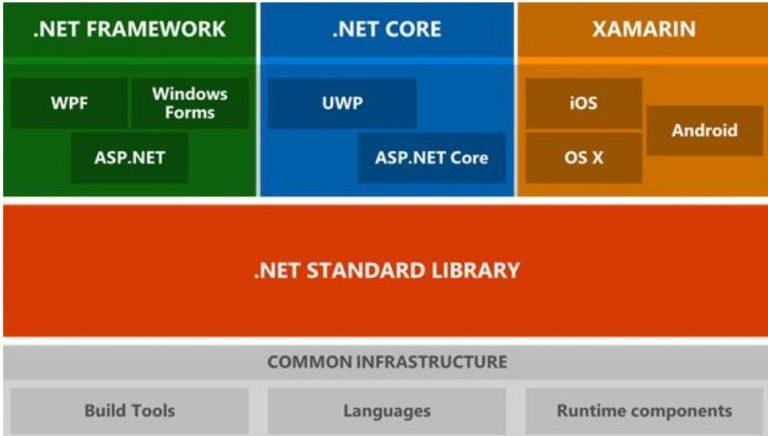 .Net Standart Yapısı
