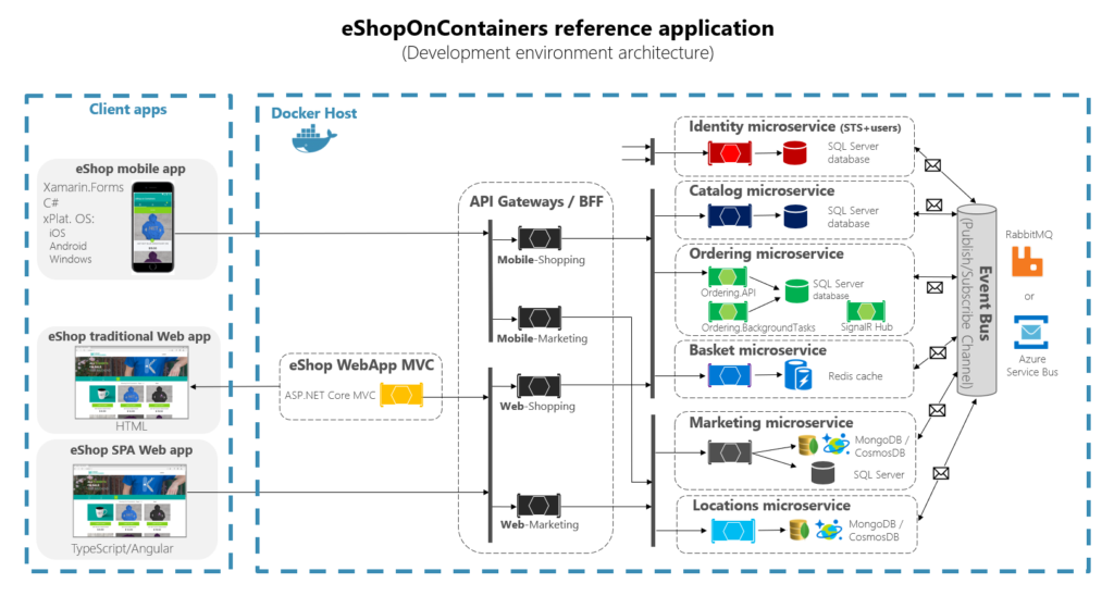 eShopOnContainers architecture with API Gateways